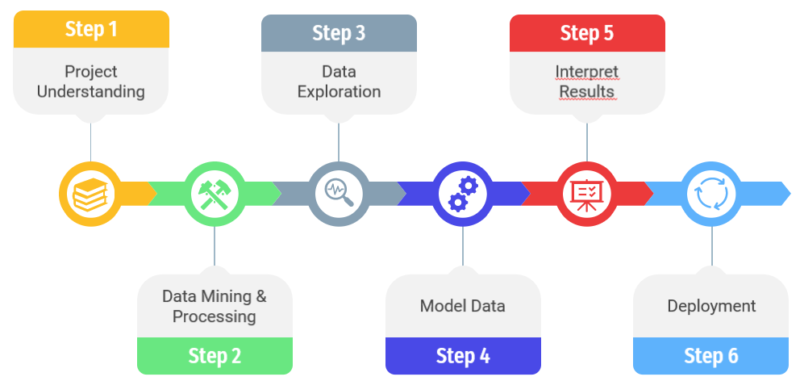 How to carry out a data science project? (Part 1)