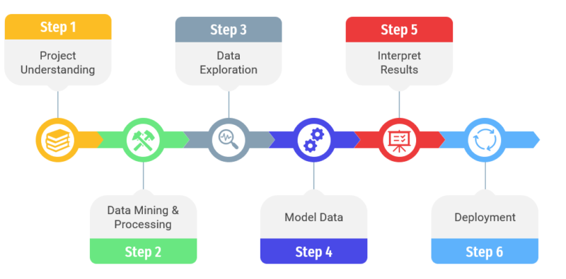 How to carry out a data science project? (Part 2)